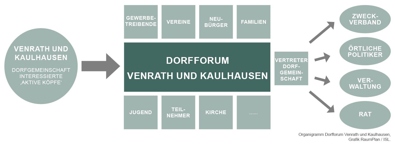 Dorfforum Venrath und Kaulhausen